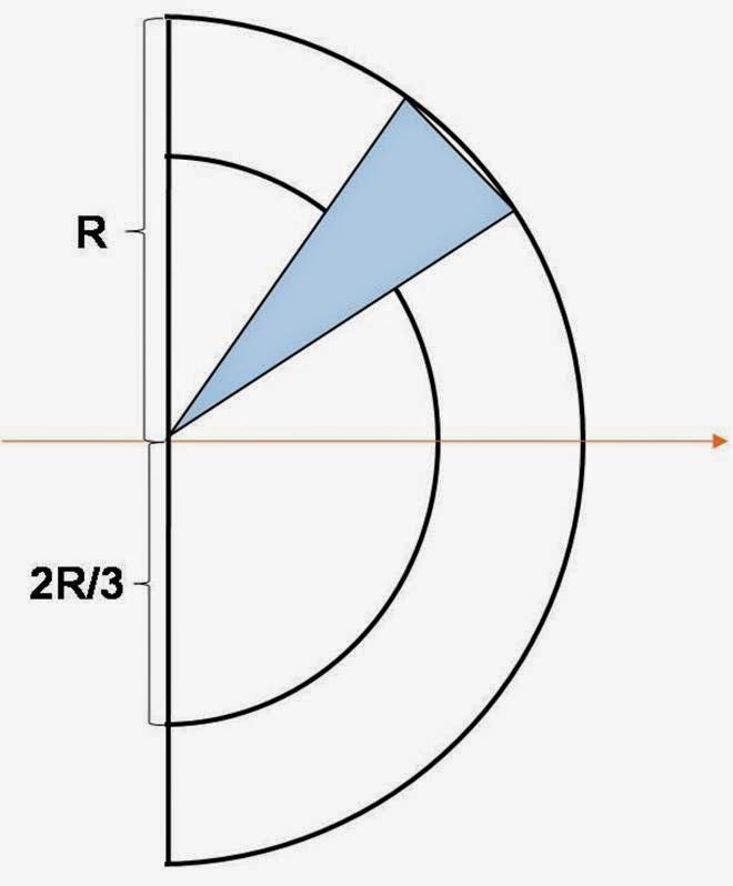 PK@CKCOS6: 半圓形的質心