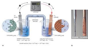 Concentration of Zinc in voltaic cell