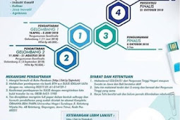 Lomba Call For Paper Mahasiswa ECTION 2018 UNESA