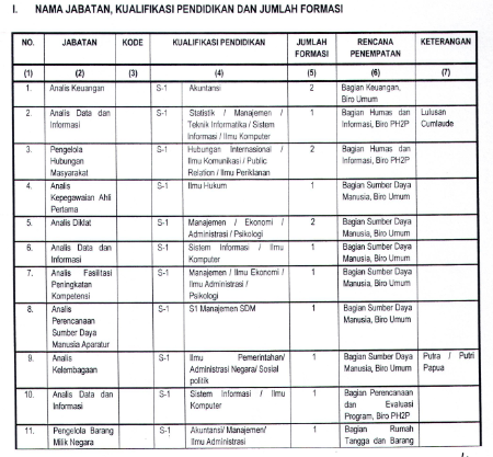 Lowongan CPNS Lembaga Administrasi Negara (LAN)