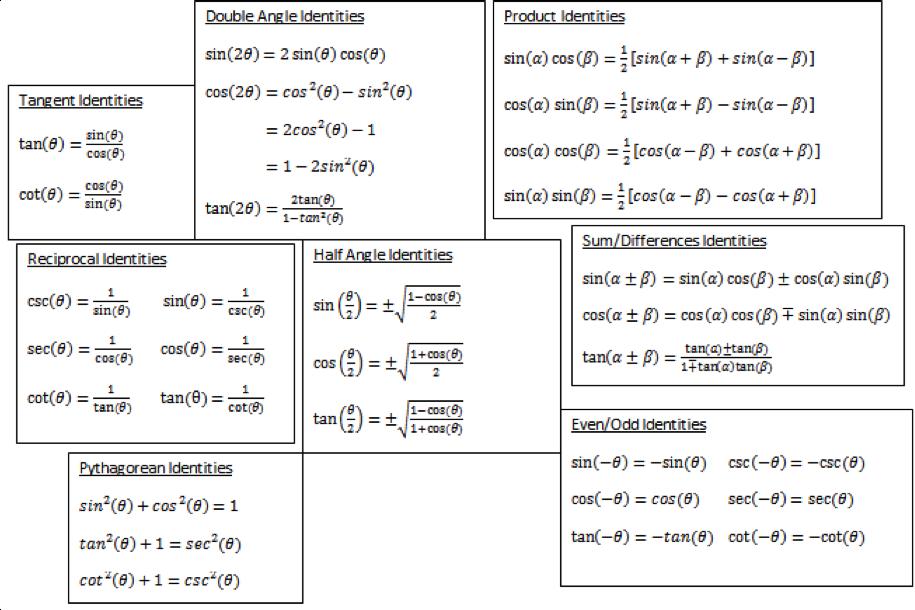 symbolab blog high school math solutions trigonometry calculator