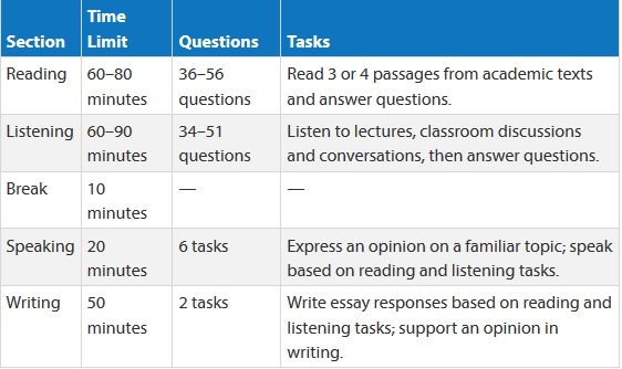 One Familys Blog Toefl Exam Prep Books Amp Resources