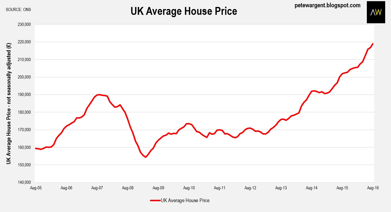 Pete Wargent Daily Blog Ons House Price Index