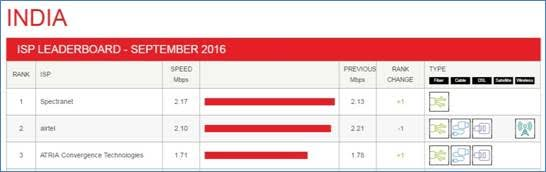Spectranet Ranked as Fastest ISP in September 2016