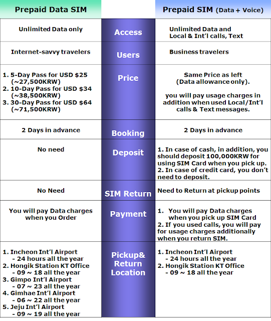Explain the differences between data voice