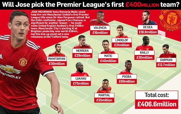 Mourinho sử dụng đội hình 400 triệu đấu West Ham