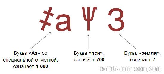 Кириллическая система счисления