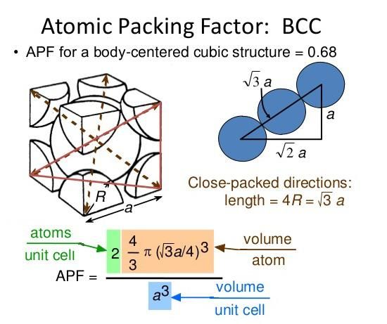 EDUCATION BLOG: Body centred cubic (BCC)