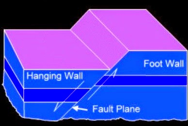 Normal faulting during earthquake