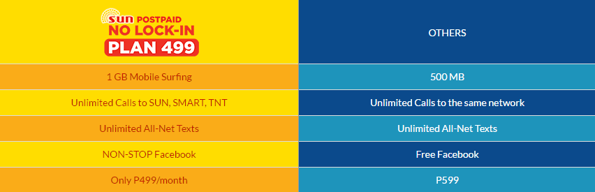Sun Cellular now Offers No Lock-in with Their Postpaid Plan 499