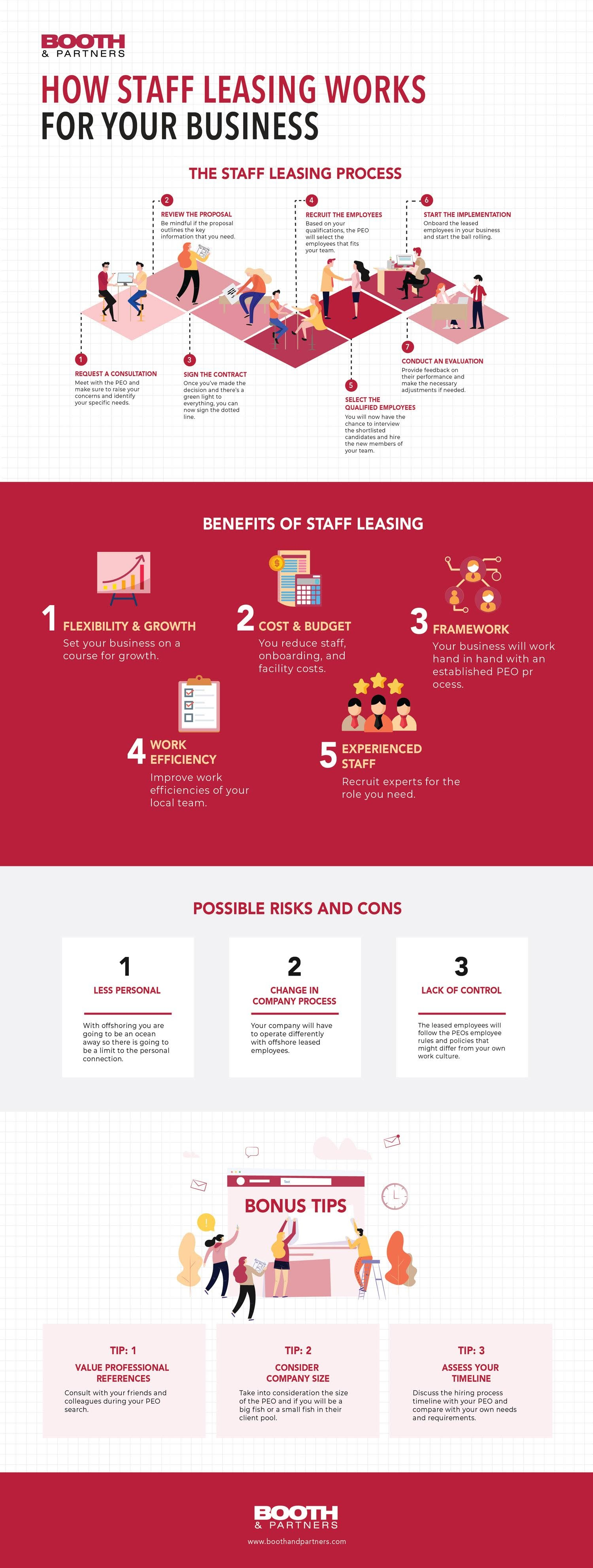 How Staff Leasing Works for Your Business #Infographic