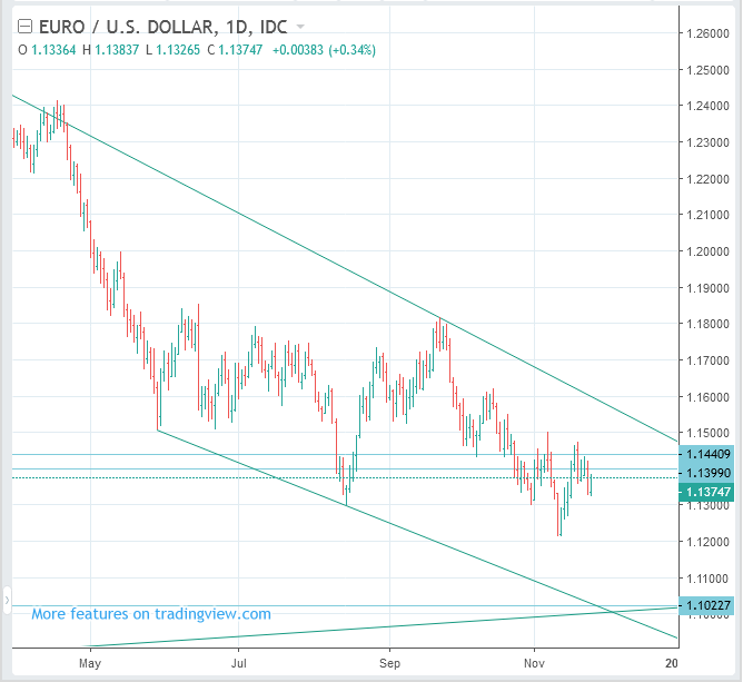 EURUSD Forecast (Euro to US Dollar Rate) - Swing SELL(Short)