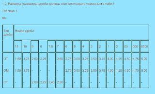 Размеры и номера дроби