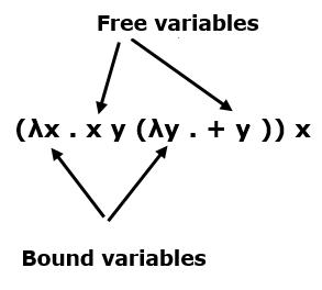 Saya telah menghabiskan beberapa minggu memprogram implementasi kalkulus lambda yang tidak diketik. Tech Geek Teori Lambda Kalkulus