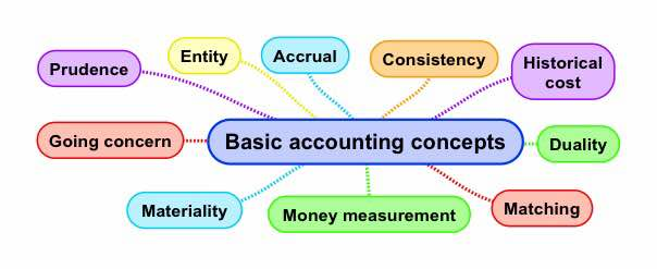 Accounting conventions and concepts pdf