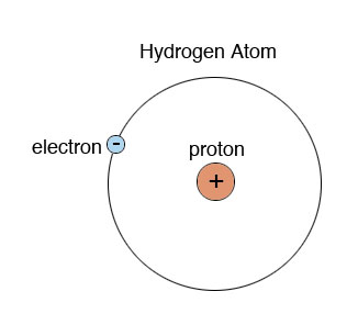 Bohr Rutherford Diagram Of Helium Sr20det Wiring S13 O Level Chemistry : Atomic Structure