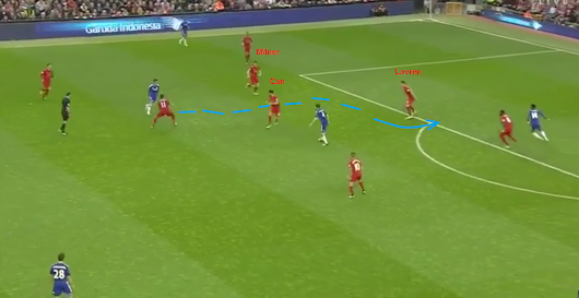 Tactical Analysis: Liverpool - Chelsea 1-1/ Premier League/11-5-2016