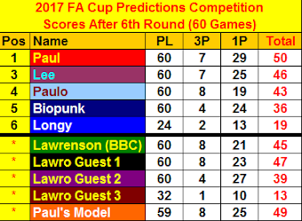 F.A Cup Predictions Table