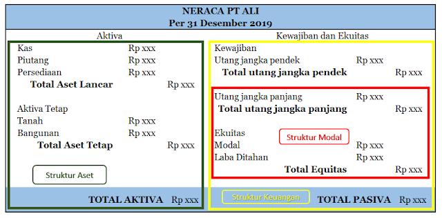 struktur modal perusahaan
