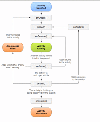 Activity Life Cycle Android