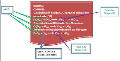 Pengertian Oksidasi Dan Reduksi