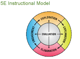 5 E instructional Model with Examples 5 E lesson plan advantages