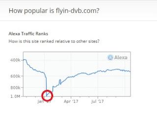 Penurunan trafik blog flyin dvb