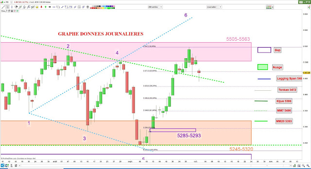 Analyse chartiste cac40 02/10/18