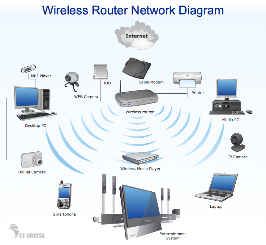block diagram of wifi block image wiring diagram block diagram of wireless network block image on block diagram of wifi