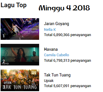 Top 10 Lagu 2018 Minggu 4