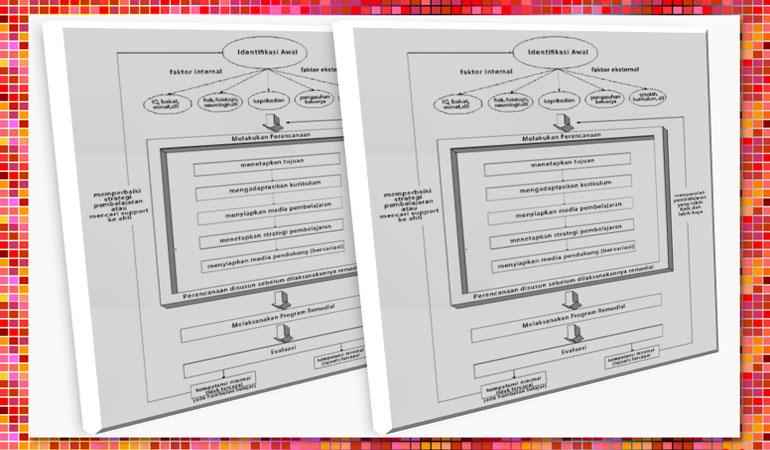Fungsi dan Langkah Program Remedial dan Pengayaan Siswa Khusus