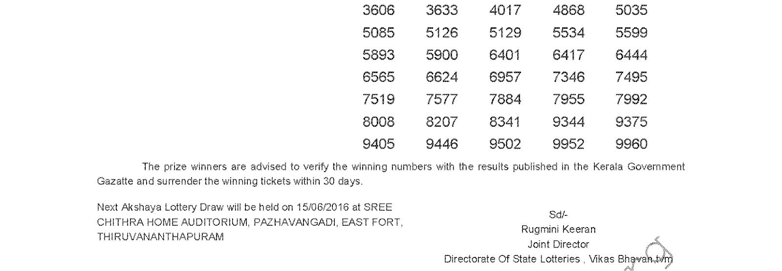 Akshaya AK 245 Lottery Results 8-6-2016