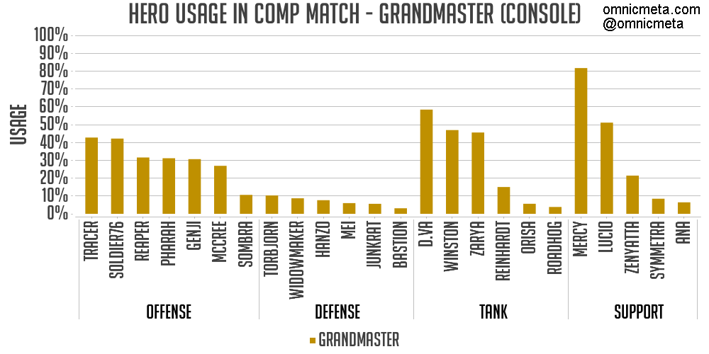 Overwatch Hero Meta Report: Console (S5 W8)