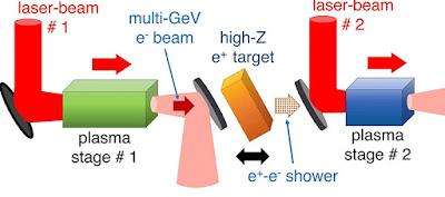 El mini accelerador d'antimatèria podria rivalitzar amb el gran colisionador d'Hadrons