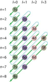 Pengisian elektron berdasarkan Asas aufbau