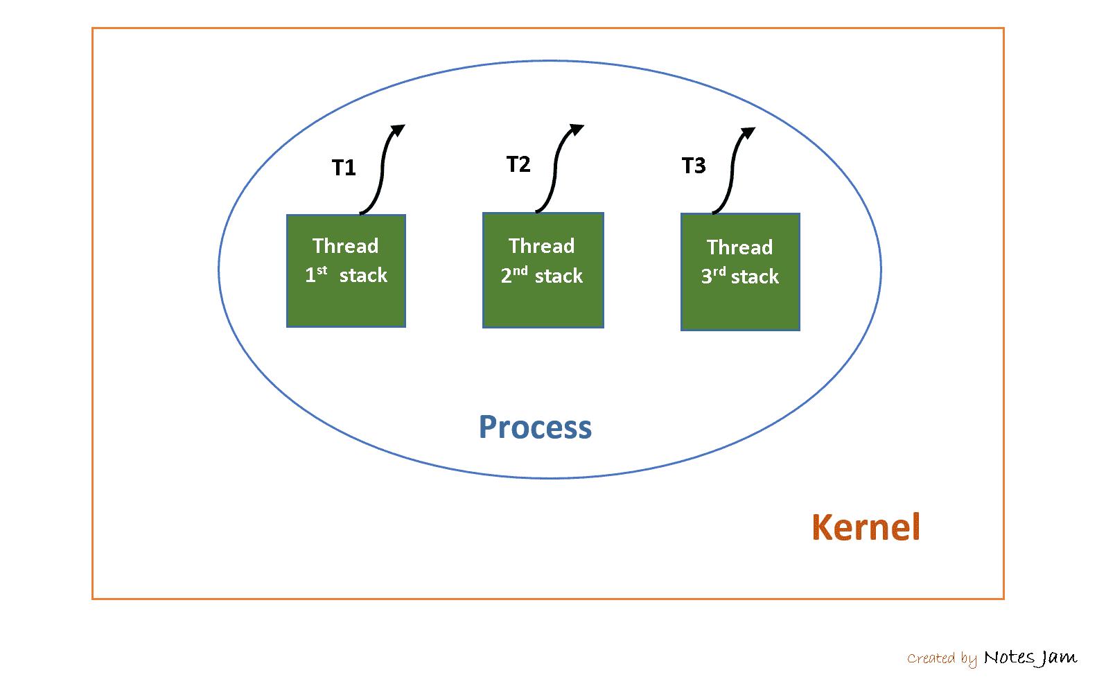 Process vs Thread