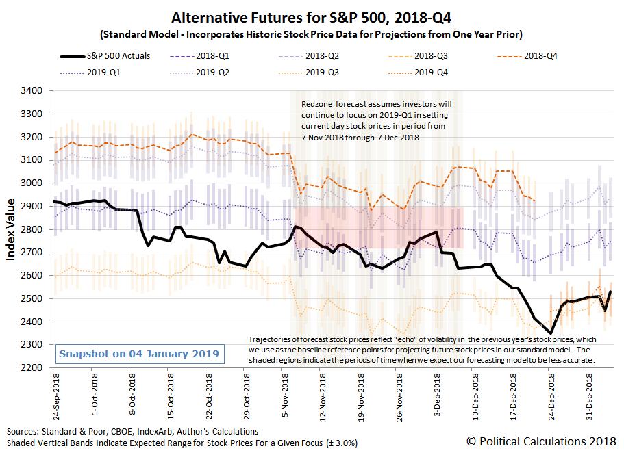 Alternative Futures - S&P 500 - 2018Q4 - Standard Model - Snapshot on 4 Jan 2018