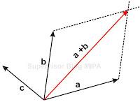 cara menggambar resultan 5 vektor dengan metode jajargenjang