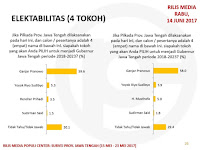 Siapa calon kuat dalam Pilgub Jateng 2018?