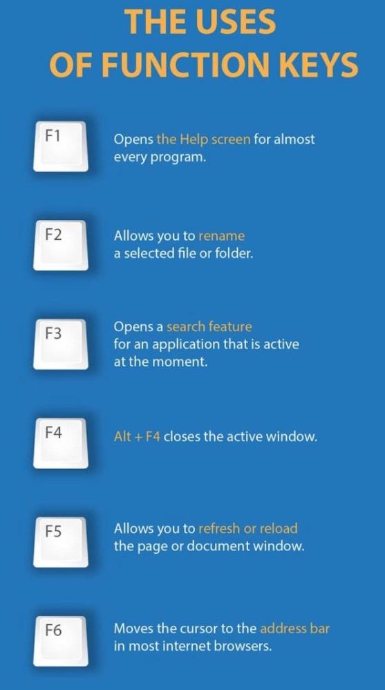 Inilah Fungsi-Fungsi Butang F1-F12 Pada Keyboard Komputer Sebenarnya