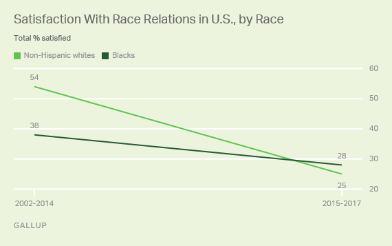 Jobsanger  Public U0026 39 S Satisfaction With Race Relations Is At A New Low