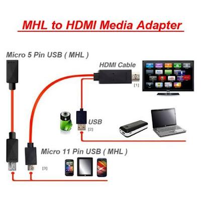 تحويل مدخل الجوال الـ يو اس بي الصغير إلى اتش دي طريقة ربط الهاتف بالتلفاز عبر كابل Micro USB TO HDMI ADAPTER iptv كيف اشغل الجوال على التلفزيون
