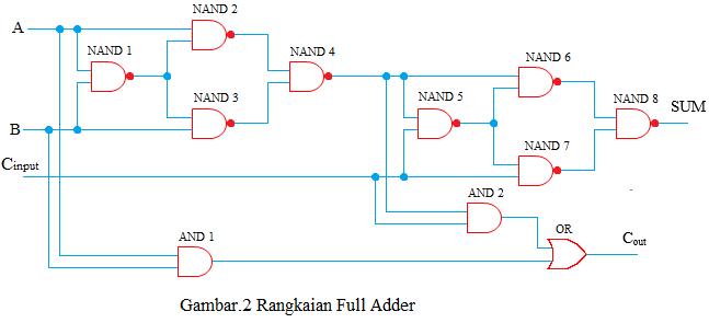 rangkaian full adder