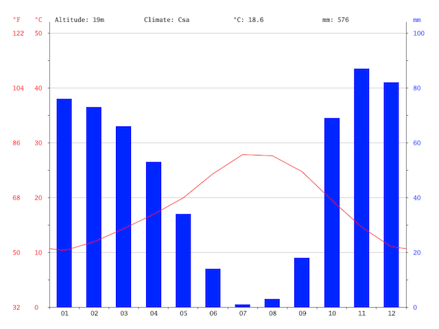 Gráfico Clima de Sevilha