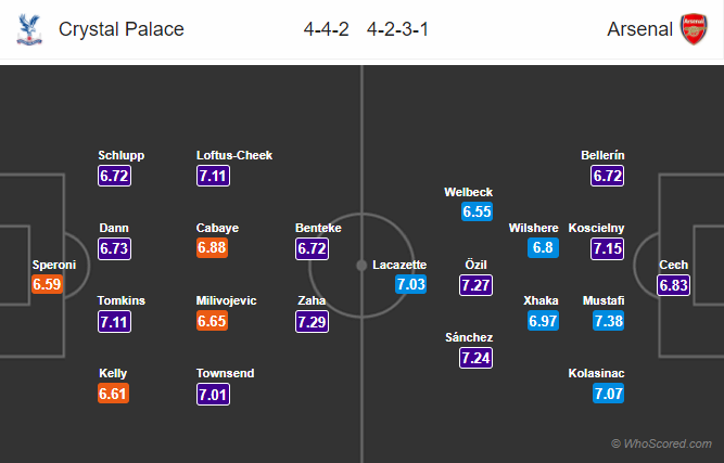 Lineups, News, Stats – Crystal Palace vs Arsenal