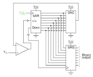 Phương pháp tính gần đúng ADC