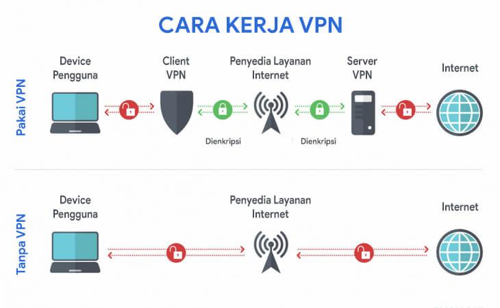 Cara kerja VPN. Apakah aman pakai VPN?