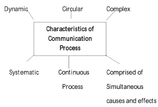 Characteristics of the Communication Process