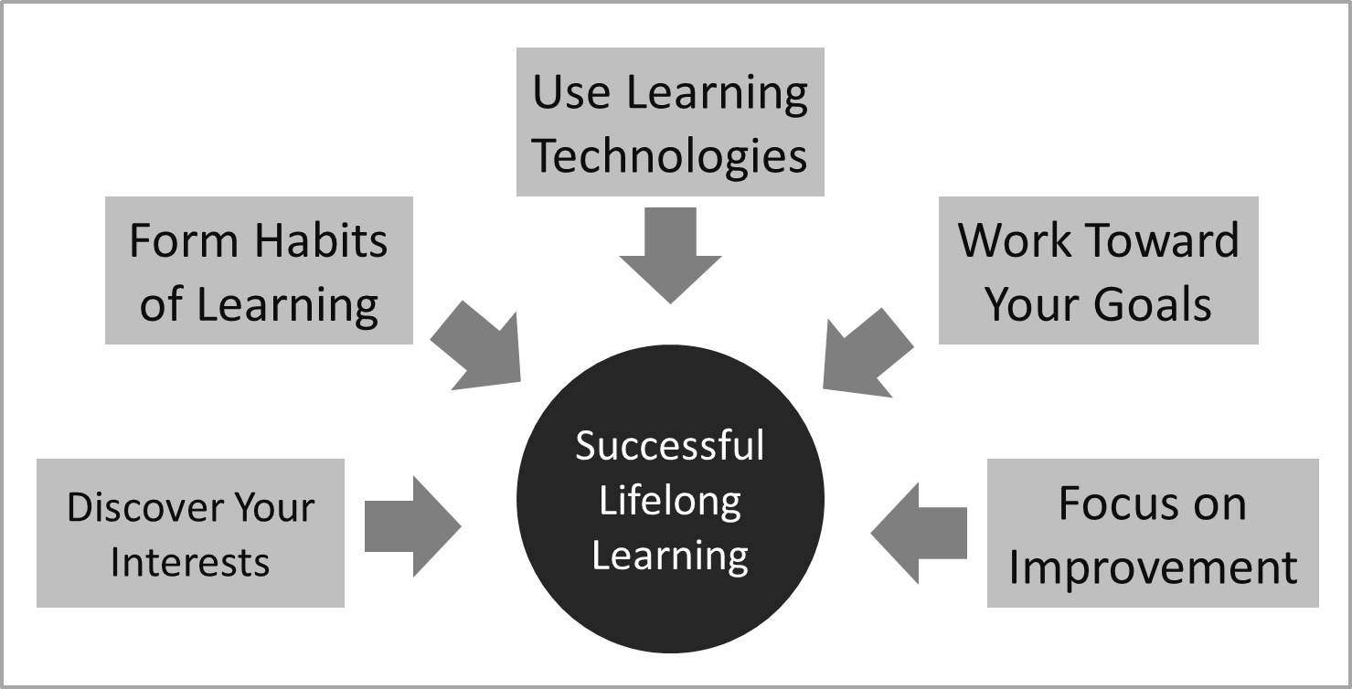 Reflections On Learning Success How To Become A Successful Lifelong Learner