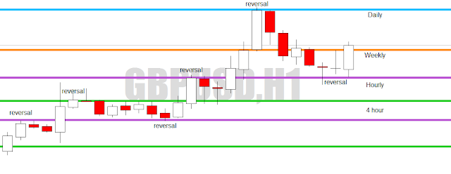 how to draw support and resistance without using indicator